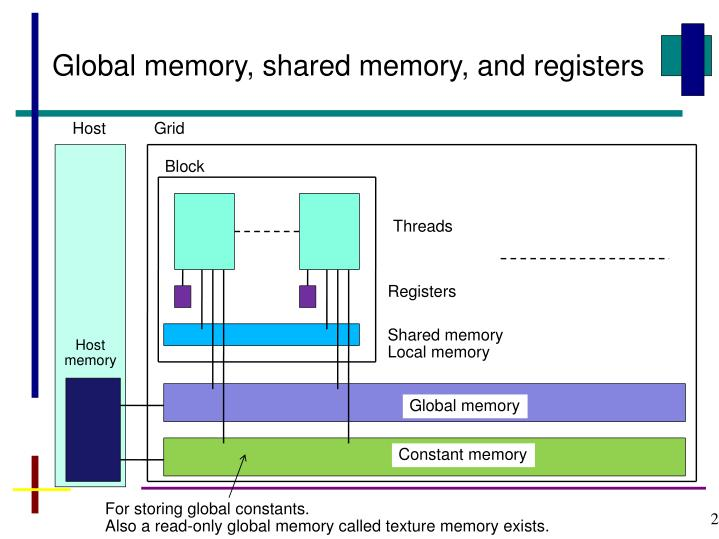 Global memory, shared memory, and registers
