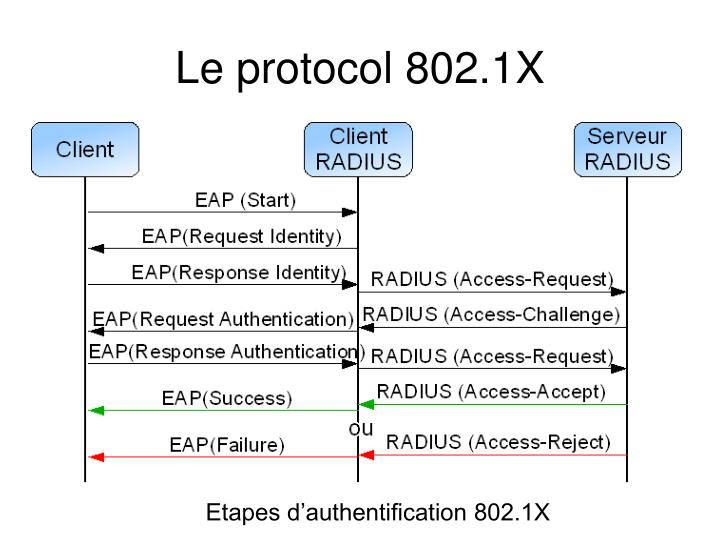 Etapes d'authentification 802.1X