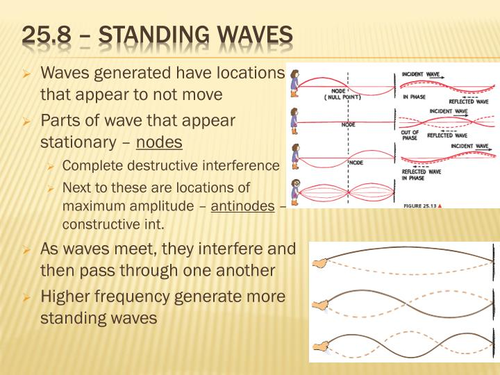 25.8 – standing waves