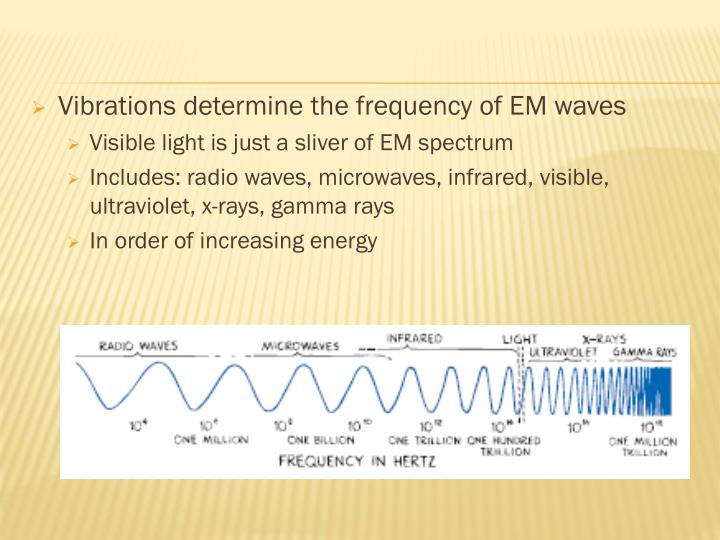 Vibrations determine the frequency of EM waves