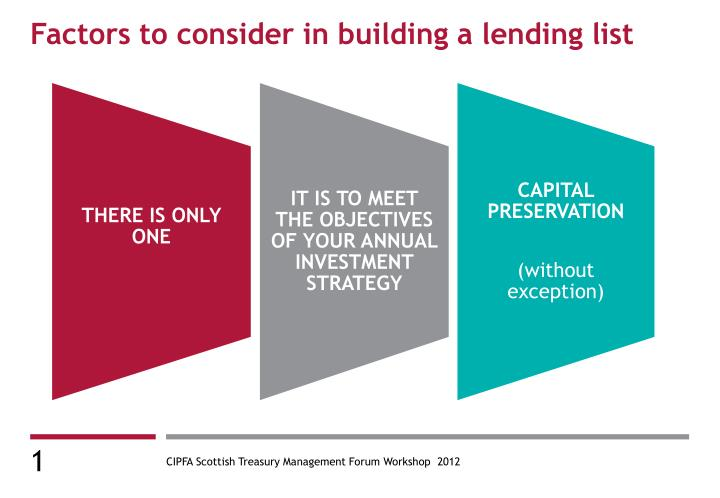 Factors to consider in building a lending list