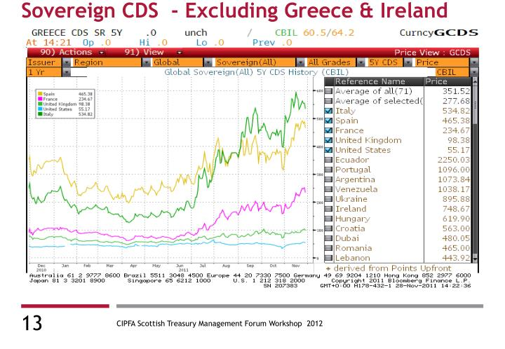 Sovereign CDS  - Excluding Greece & Ireland