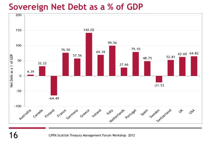 Sovereign Net Debt as a % of GDP