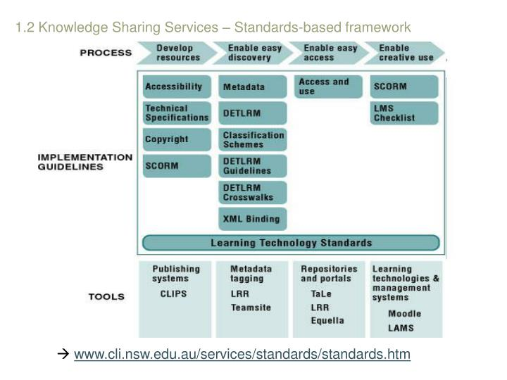 1.2 Knowledge Sharing Services – Standards-based framework