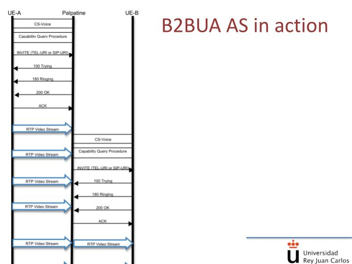 B2BUA AS in action