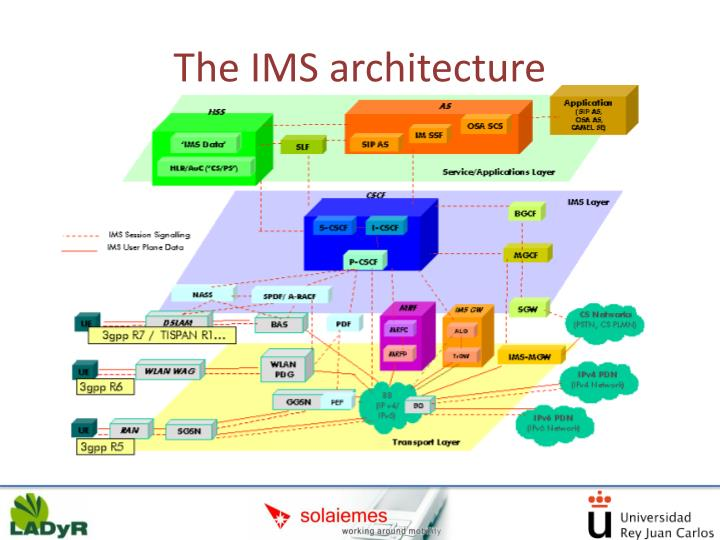 The IMS architecture