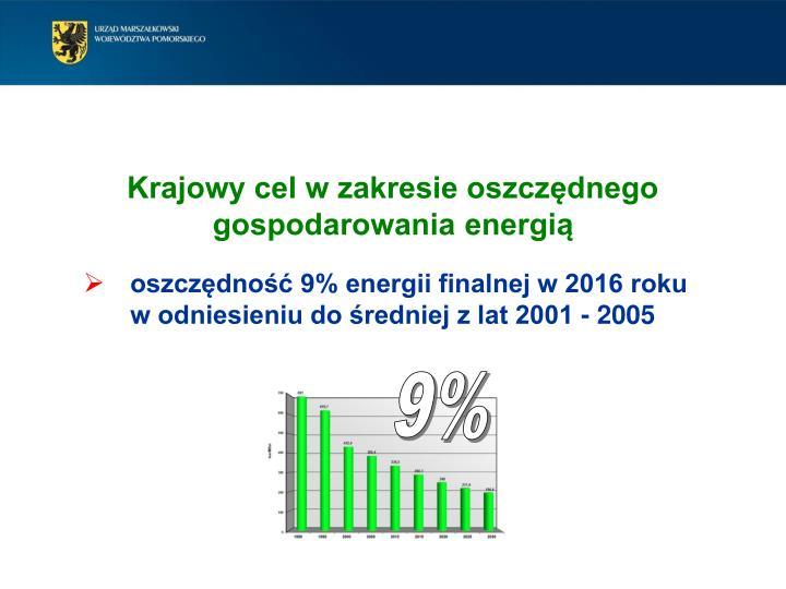 Krajowy cel w zakresie oszczędnego gospodarowania energią