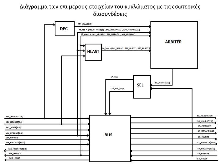 Διάγραμμα των επι μέρους στοιχείων του κυκλώματος με τις εσωτερικές διασυνδέσεις