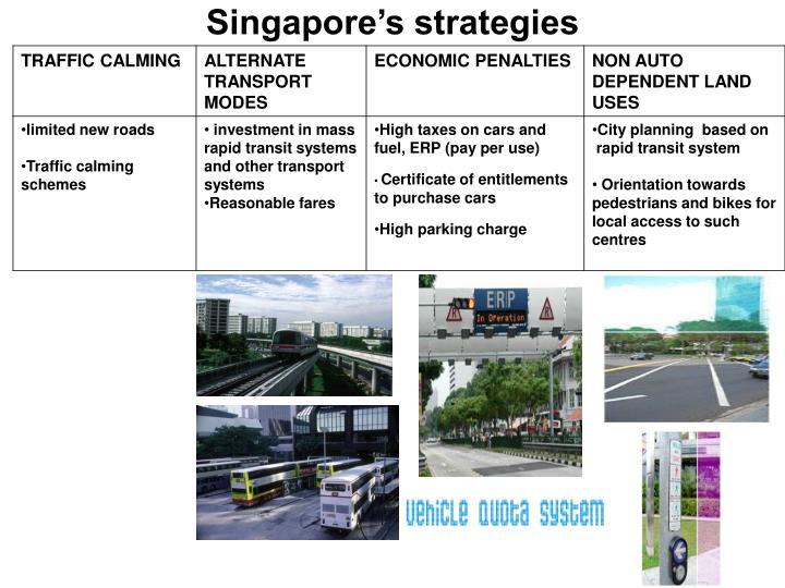 Singapore's strategies