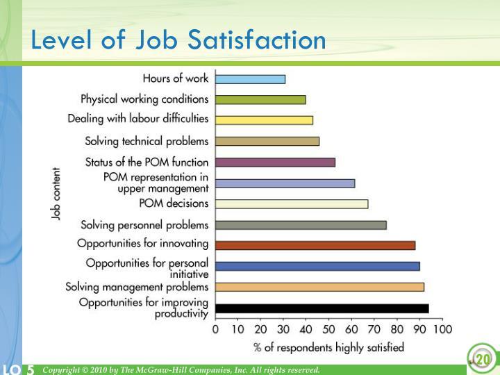Level of Job Satisfaction