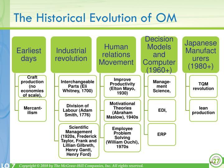 The Historical Evolution of OM
