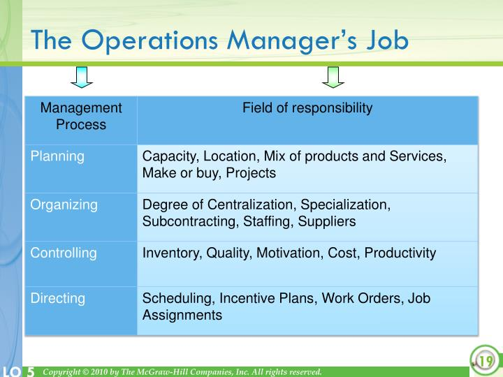 The Operations Manager's Job
