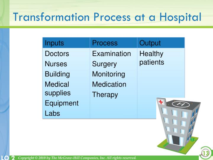 Transformation Process at a Hospital