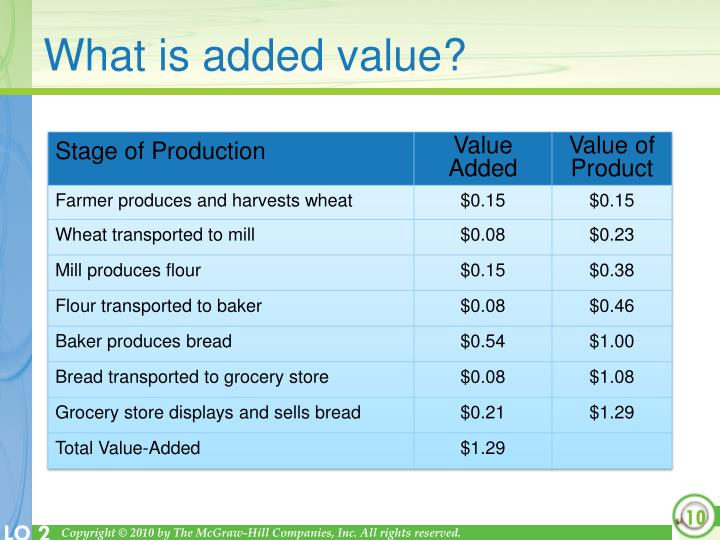 What is added value?