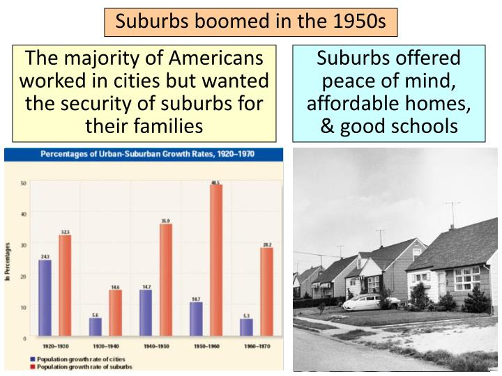 Suburbs boomed in the 1950s