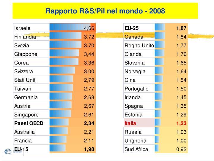 Rapporto R&S/Pil nel mondo - 2008