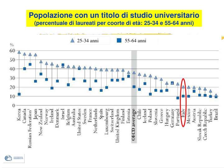 Popolazione con un titolo di studio universitario