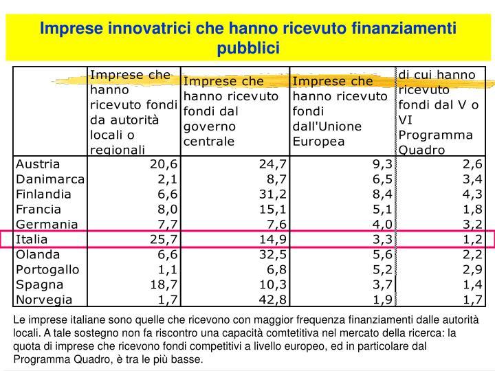 Imprese innovatrici che hanno ricevuto finanziamenti pubblici