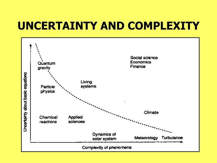 UNCERTAINTY AND COMPLEXITY