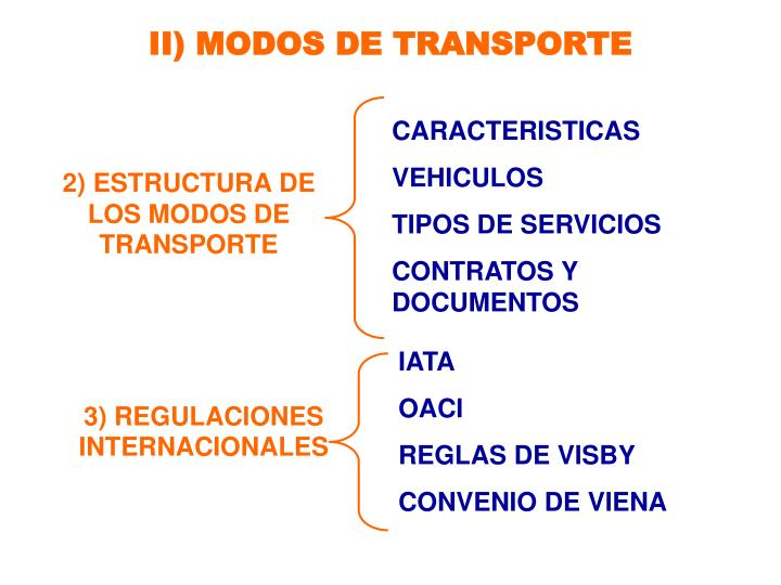 II) MODOS DE TRANSPORTE