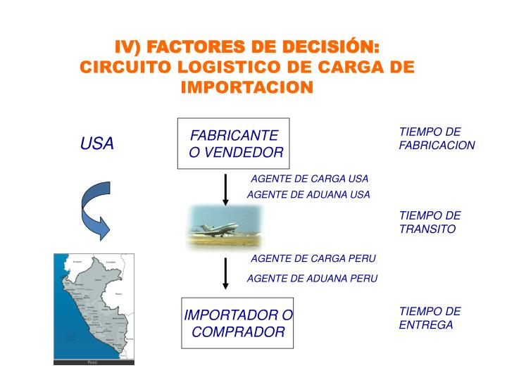 IV) FACTORES DE DECISIÓN: