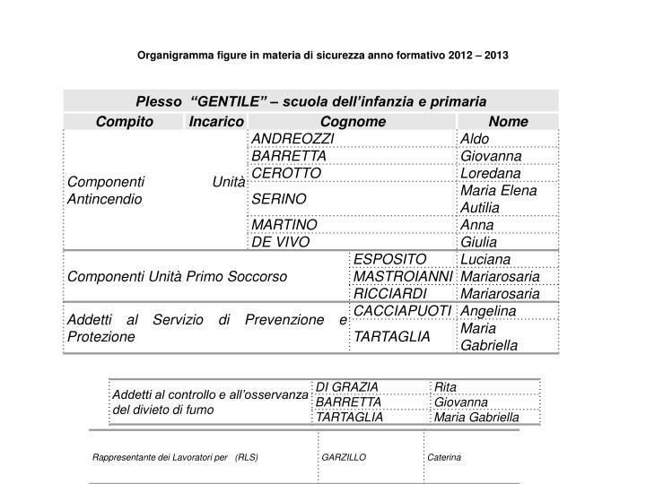 Organigramma figure in materia di sicurezza anno formativo 2012 – 2013