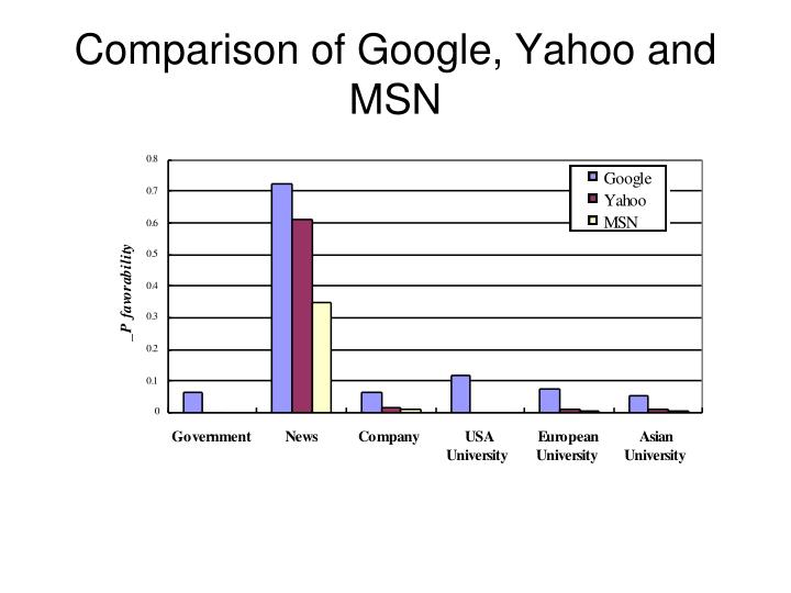 Comparison of Google, Yahoo and MSN