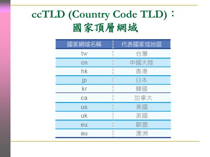 ccTLD (Country Code TLD)