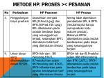 metode hp proses pesanan1
