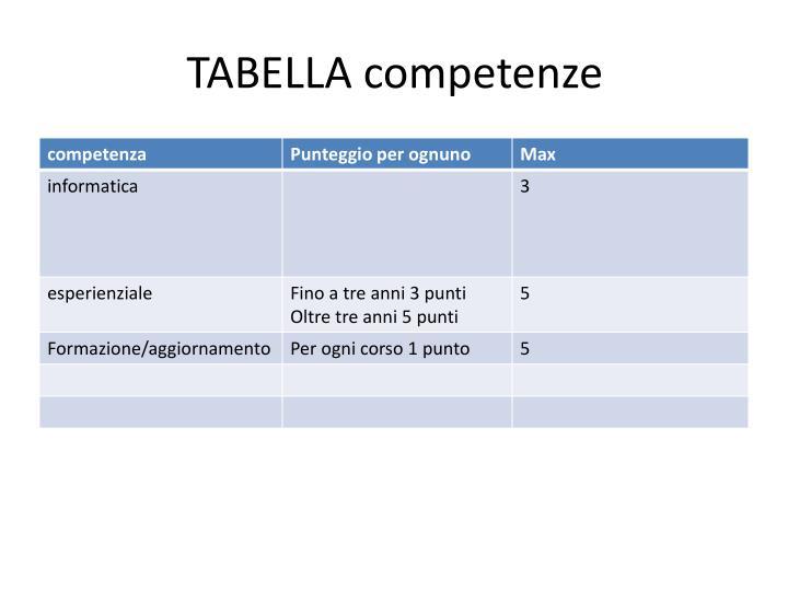 TABELLA competenze