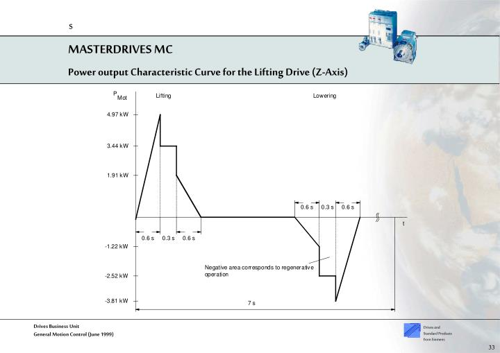 Power output Characteristic Curve for the Lifting Drive (Z-Axis)