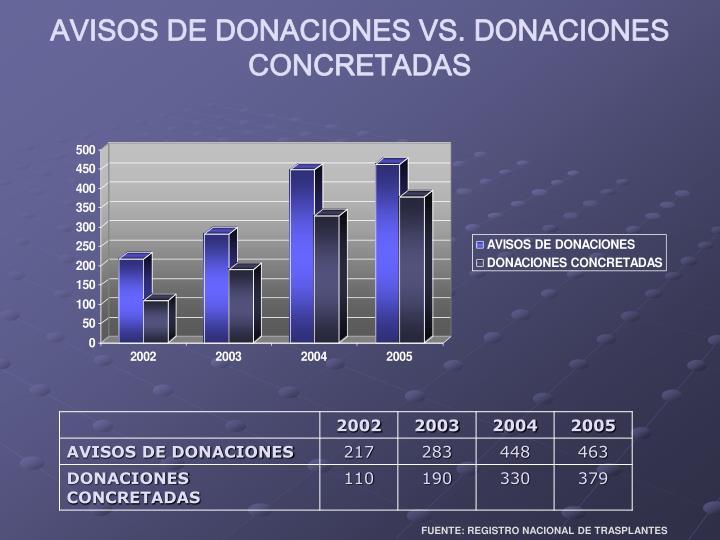 AVISOS DE DONACIONES VS. DONACIONES CONCRETADAS
