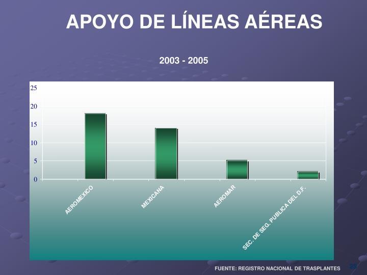 APOYO DE LÍNEAS AÉREAS