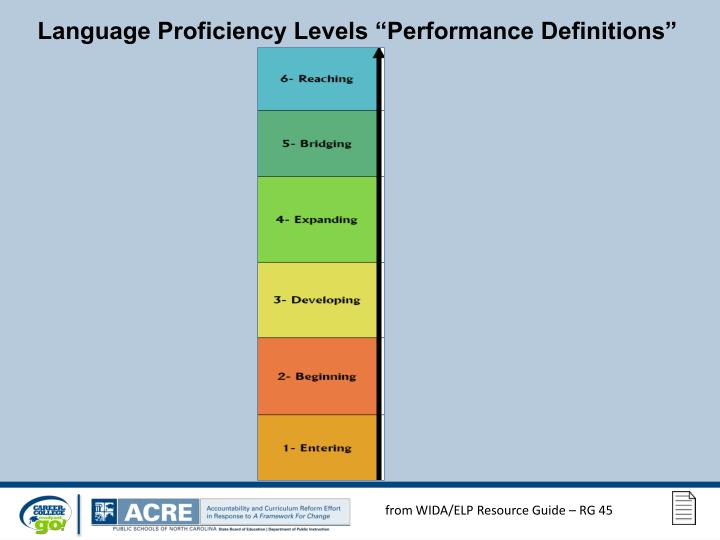 "Language Proficiency Levels ""Performance Definitions"""
