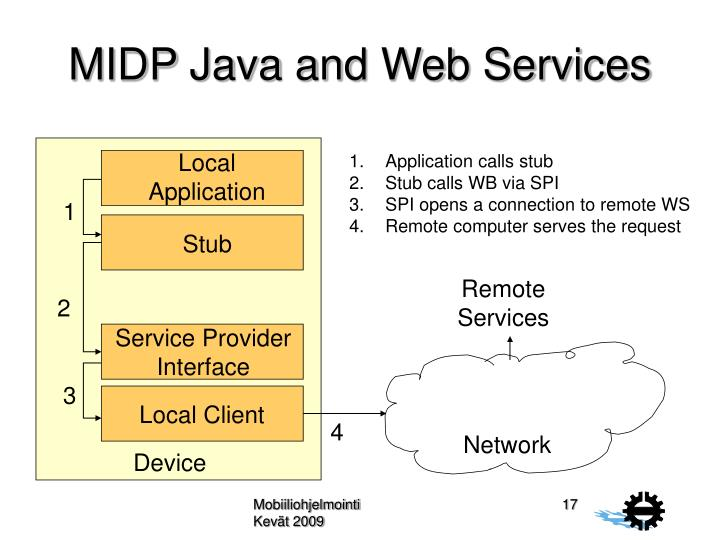 MIDP Java and Web Services