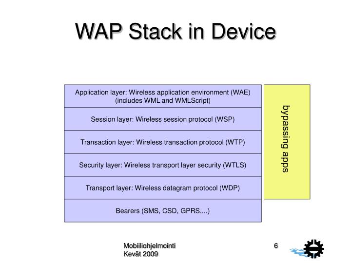 Application layer: Wireless application environment (WAE)