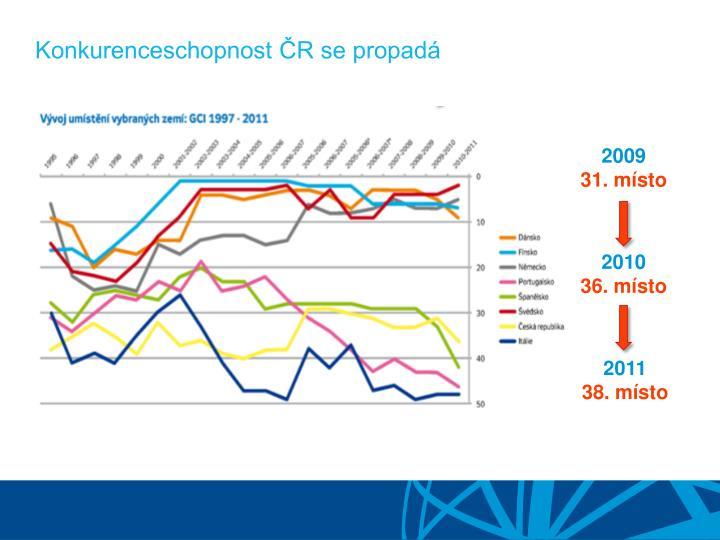 Konkurenceschopnost ČR se propadá