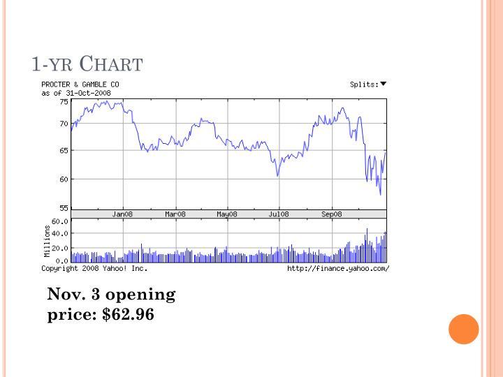 1-yr Chart