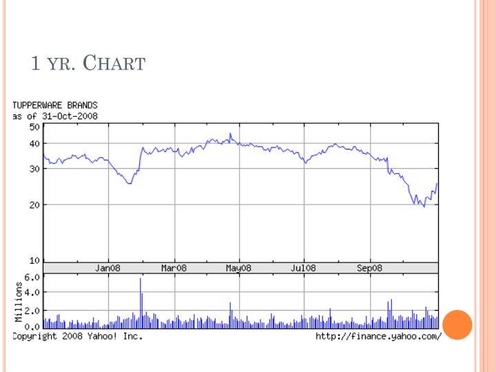 1 yr. Chart