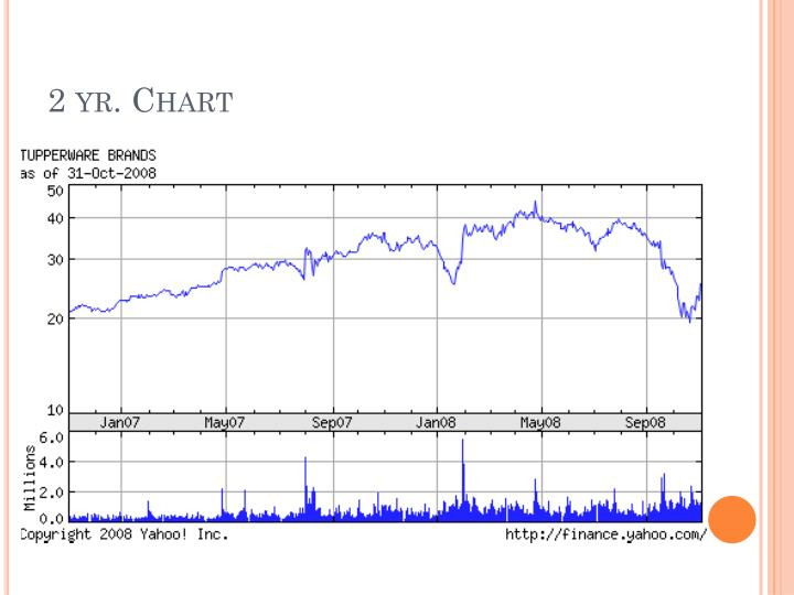 2 yr. Chart