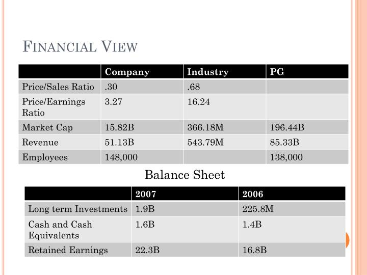 Financial View