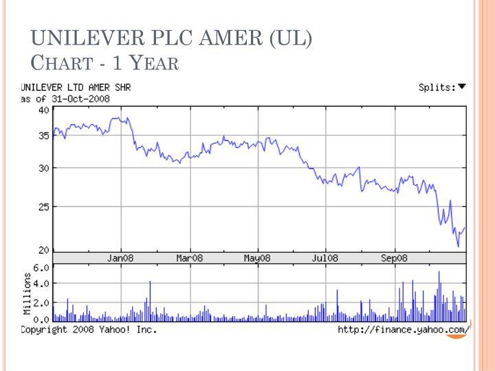 UNILEVER PLC AMER (UL)