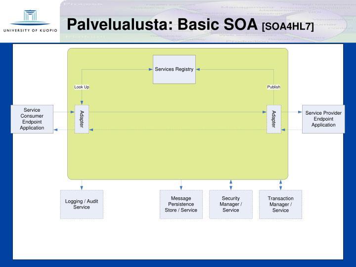 Palvelualusta: Basic SOA