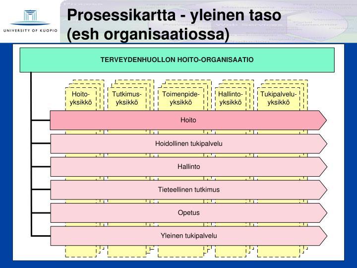 Prosessikartta - yleinen taso