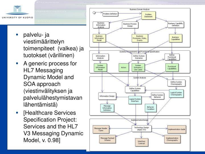 palvelu- ja viestimäärittelyn toimenpiteet  (valkea) ja tuotokset (värillinen)