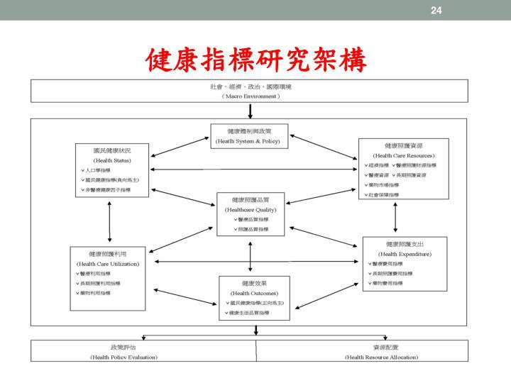 健康指標研究架構