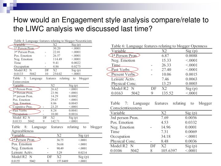 How would an Engagement style analysis compare/relate to the LIWC analysis we discussed last time?