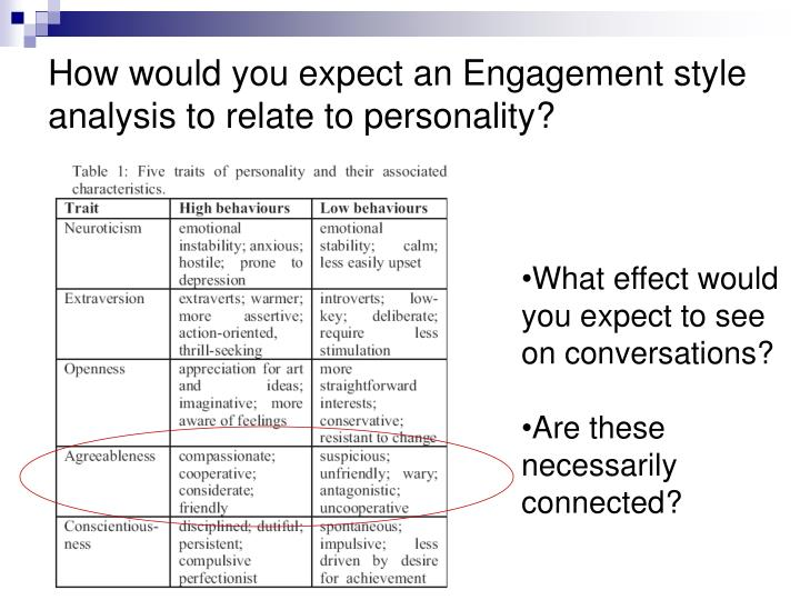 How would you expect an Engagement style analysis to relate to personality?