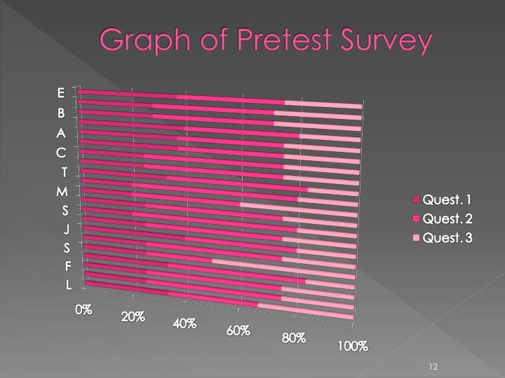 Graph of Pretest Survey