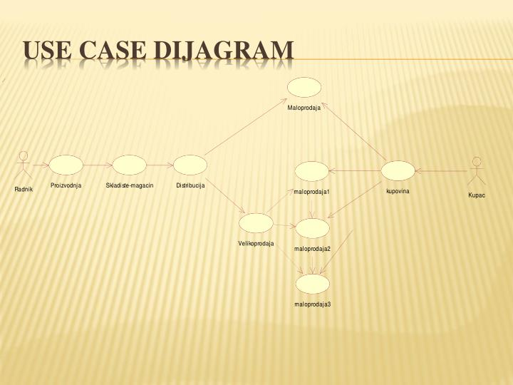 USE case dijagram